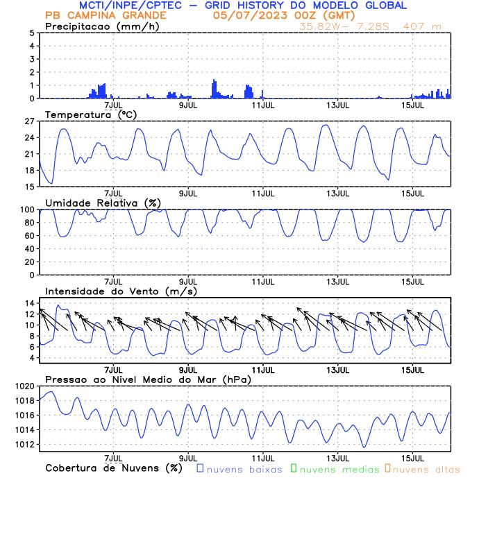 Meteograma Campina Grande/PB