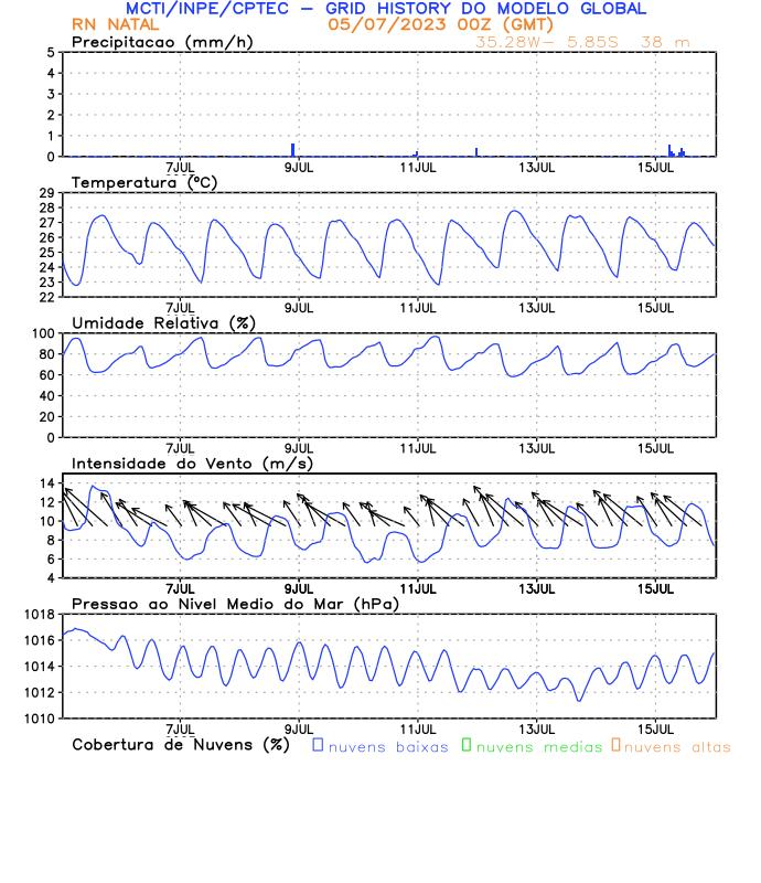 Meteograma Natal/RN