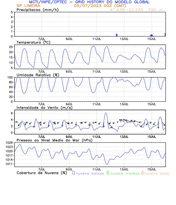 Meteograma Limeira/SP