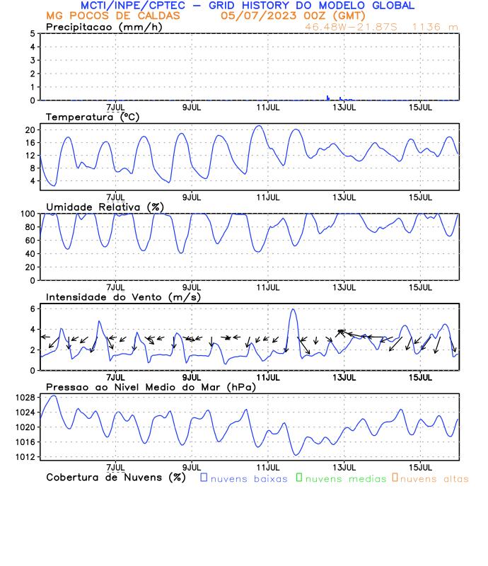 Meteograma Poços de Caldas/MG