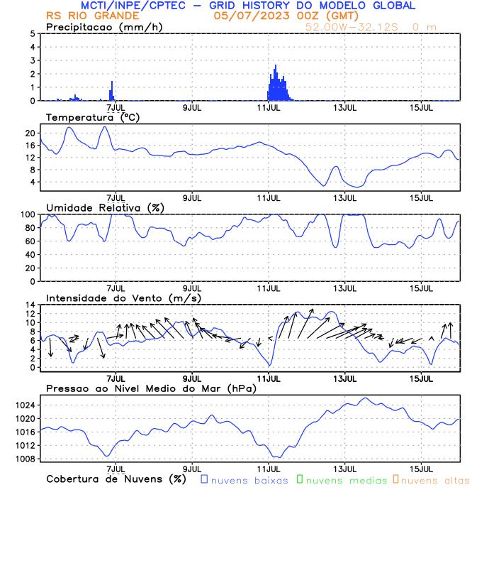 Meteograma Rio Grande/RS